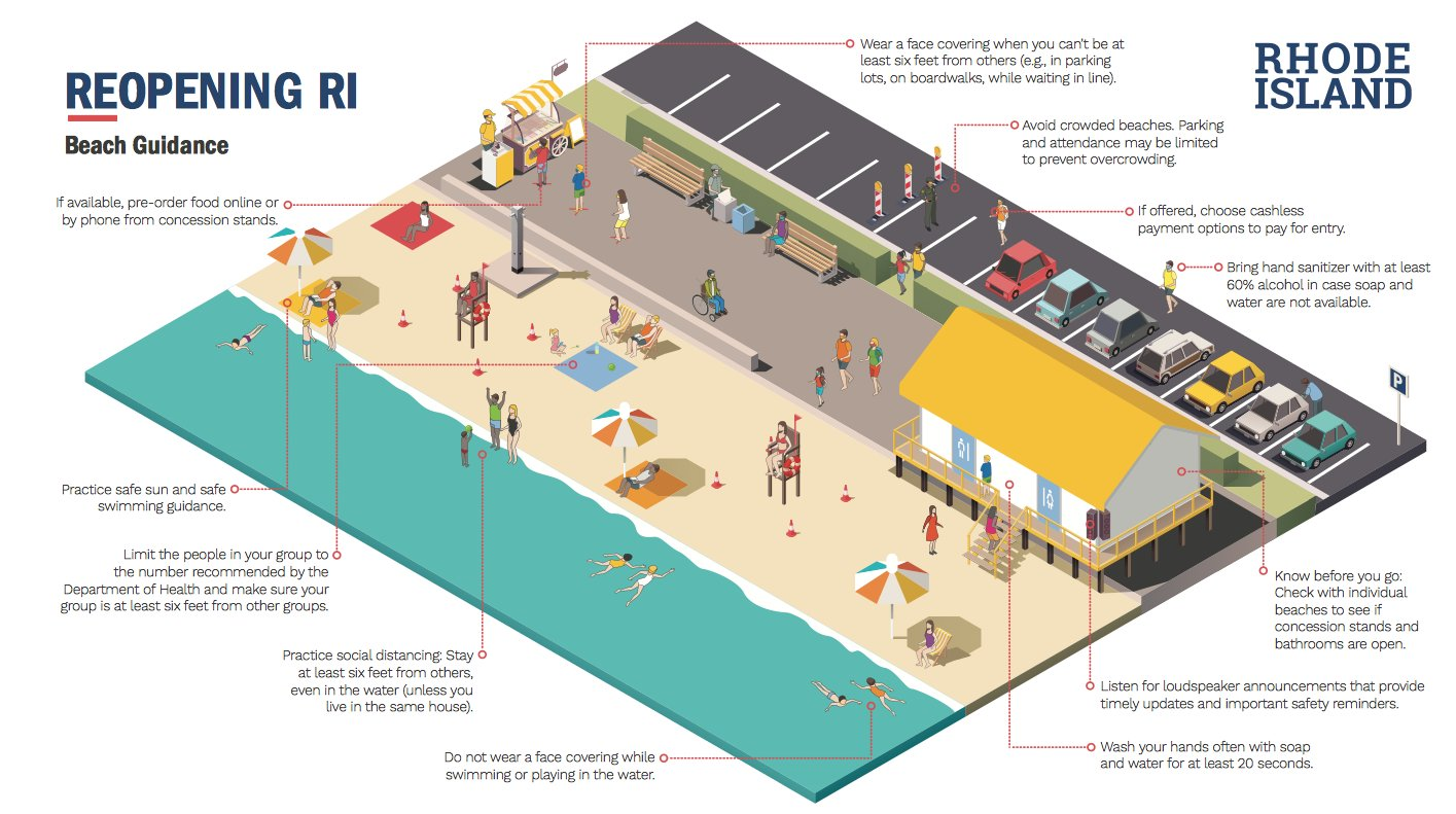 Beach Reopening Guidance