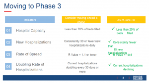 Moving To Phase 3
