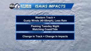 Isaias Impacts